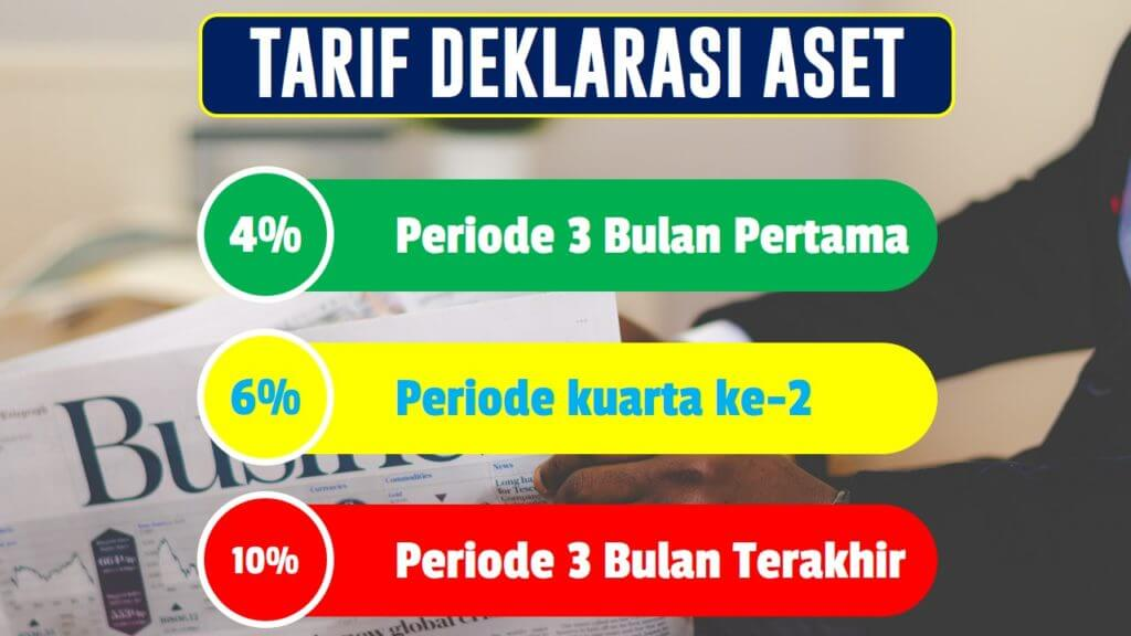 Tarif deklarasi Tax Amnesty