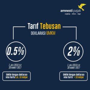 tarif-tebusan-deklarasi-umkm-tax-amnesty