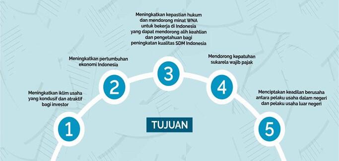 Tujuan Omnibus Law Pajak Indonesia