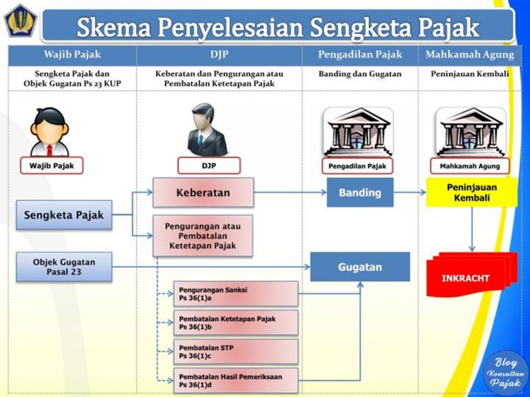prosedur pemeriksaan pajak